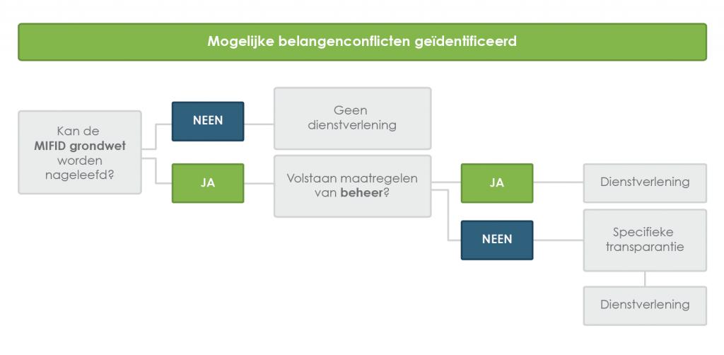 schema wetgeving assurmifid